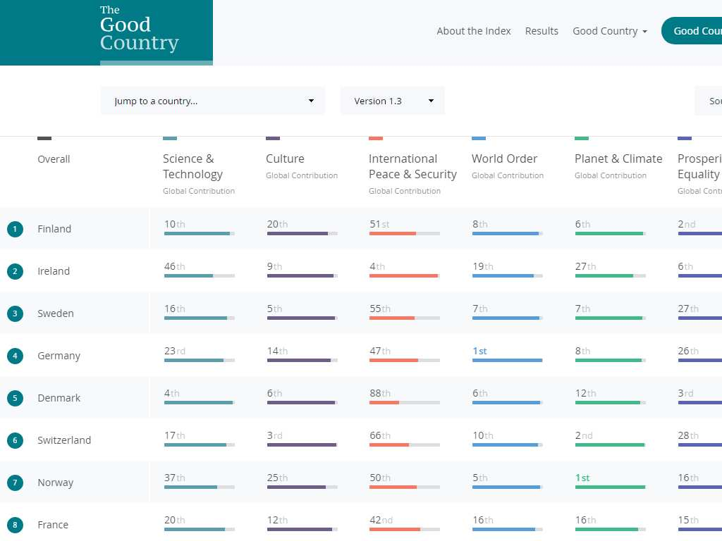 Рейтинг хороших стран, The good country index