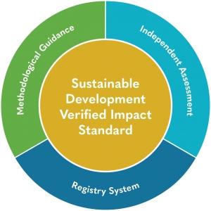 Новый стандарт отчетности об устойчивом развитии SD VISta