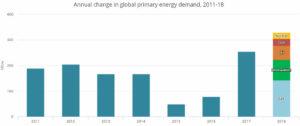 Потребление энергии в мире 2018