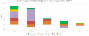 Спрос на энергию 2018