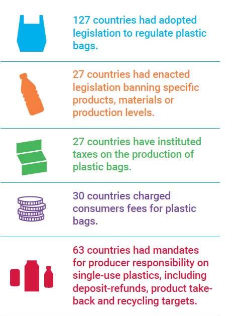 Инфографика отказ от пластика