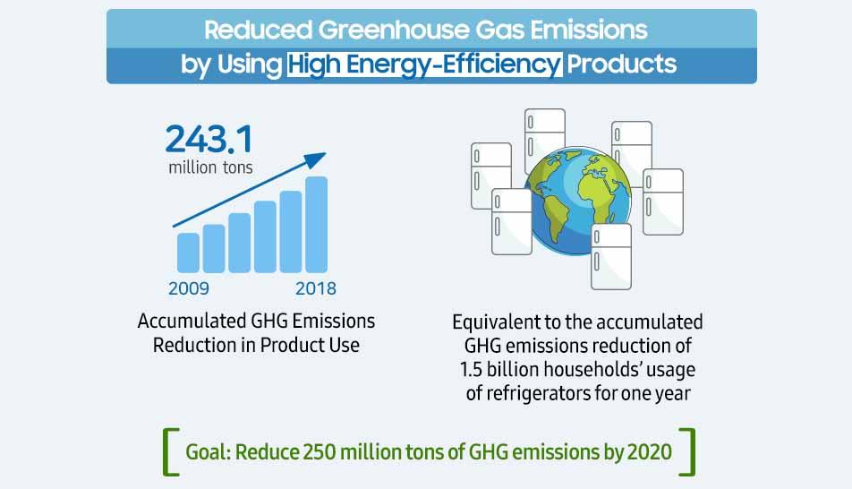 выбросы парниковых газов Самсунг