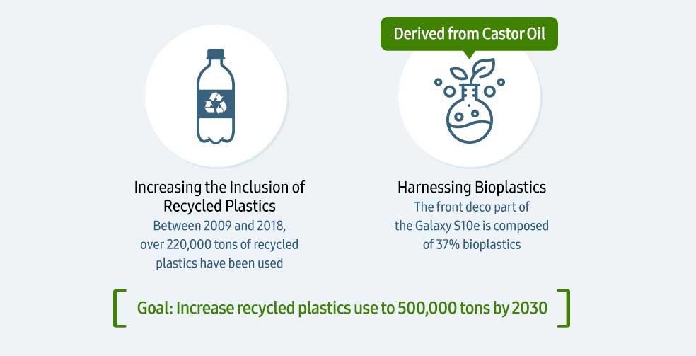 использование пластика Самсунг