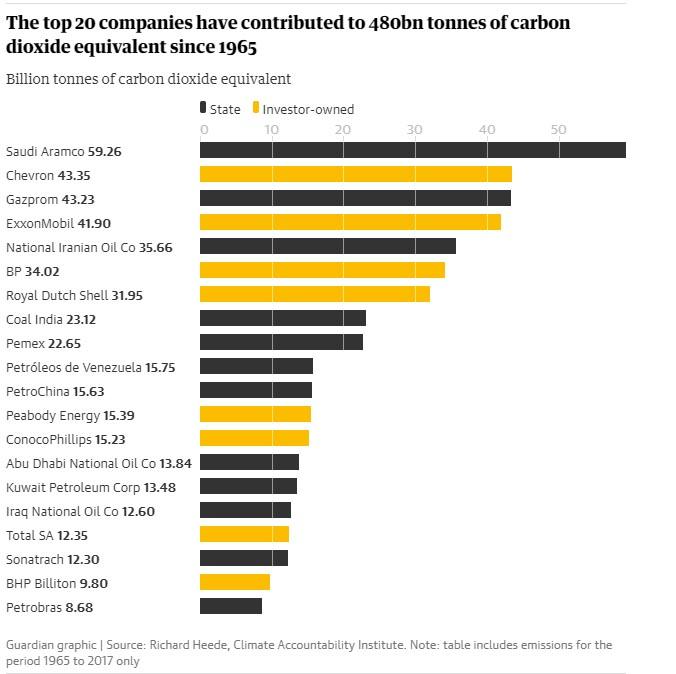 график компаний наибольших загрязнителей атмосферы